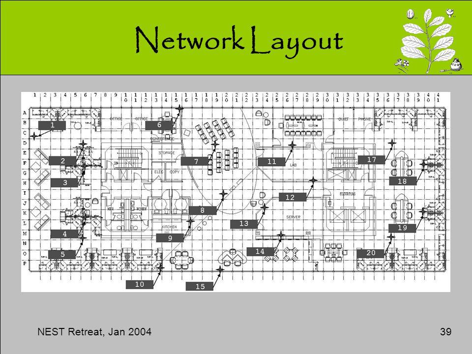 NEST Retreat, Jan 200439 Network Layout