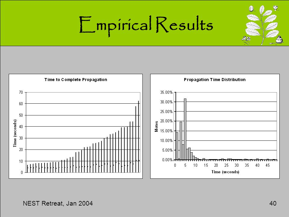 NEST Retreat, Jan 200440 Empirical Results