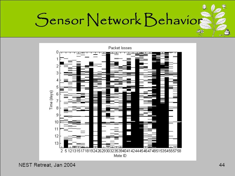 NEST Retreat, Jan 200444 Sensor Network Behavior