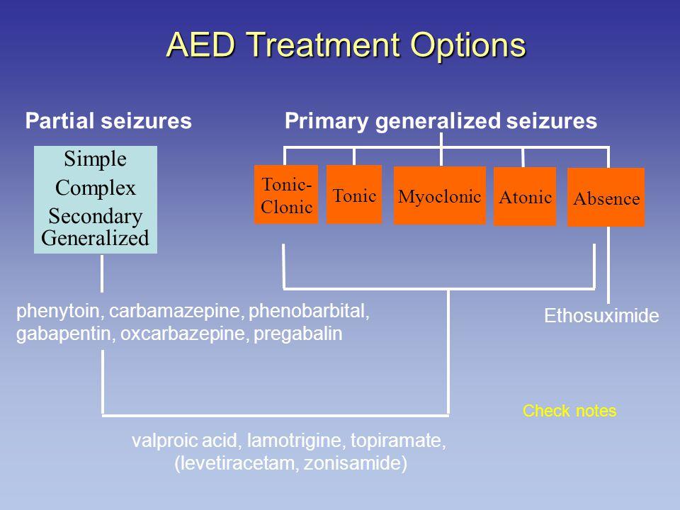 AED Treatment Options Myoclonic Tonic Primary generalized seizuresPartial seizures Simple Complex Secondary Generalized Ethosuximide phenytoin, carbamazepine, phenobarbital, gabapentin, oxcarbazepine, pregabalin valproic acid, lamotrigine, topiramate, (levetiracetam, zonisamide) Tonic- Clonic Atonic Absence Check notes