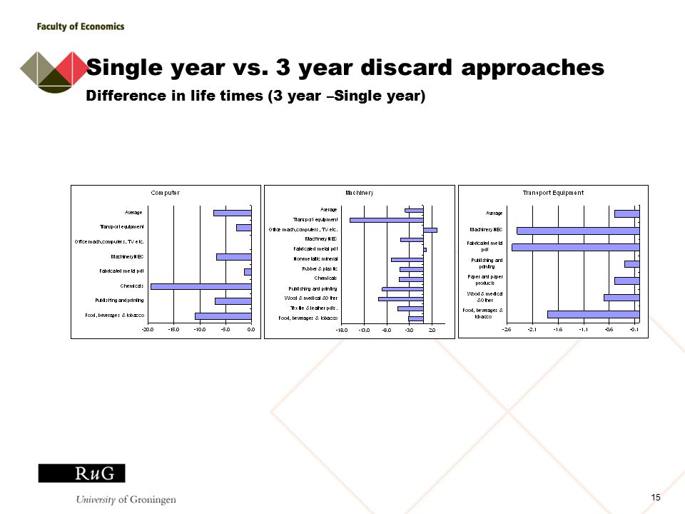 15 Single year vs. 3 year discard approaches Difference in life times (3 year –Single year)