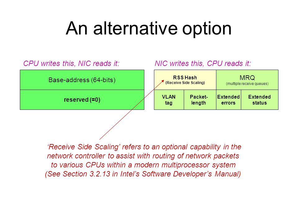 An alternative option Base-address (64-bits) reserved (=0) MRQ (multiple receive queues) Extended status Packet- length RSS Hash (Receive Side Scaling) VLAN tag Extended errors CPU writes this, NIC reads it:NIC writes this, CPU reads it: 'Receive Side Scaling' refers to an optional capability in the network controller to assist with routing of network packets to various CPUs within a modern multiprocessor system (See Section 3.2.13 in Intel's Software Developer's Manual)