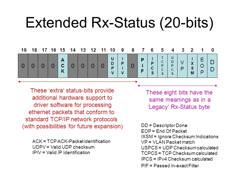 Extended Rx-Status (20-bits) 0000 ACKACK 0000 UDPVUDPV IPIVIPIV 0 PIFPIF IPCSIPCS TCPCSTCPCS UDPCSUDPCS VPVP IXSMIXSM EOPEOP DDDD 19 18 17 16 15 14 13 12 11 10 9 8 7 6 5 4 3 2 1 0 These eight bits have the same meanings as in a 'Legacy' Rx-Status byte These 'extra' status-bits provide additional hardware support to driver software for processing ethernet packets that conform to standard TCP/IP network protocols (with possibilities for future expansion) DD = Descriptor Done EOP = End Of Packet IXSM = Ignore Checksum Indications VP = VLAN Packet match USPCS = UDP Checksum calculated TCPCS = TCP Checksum calculated IPCS = IPv4 Checksum calculated PIF = Passed In-exact Filter ACK = TCP ACK-Packet identification UDPV = Valid UDP checksum IPIV = Valid IP Identification