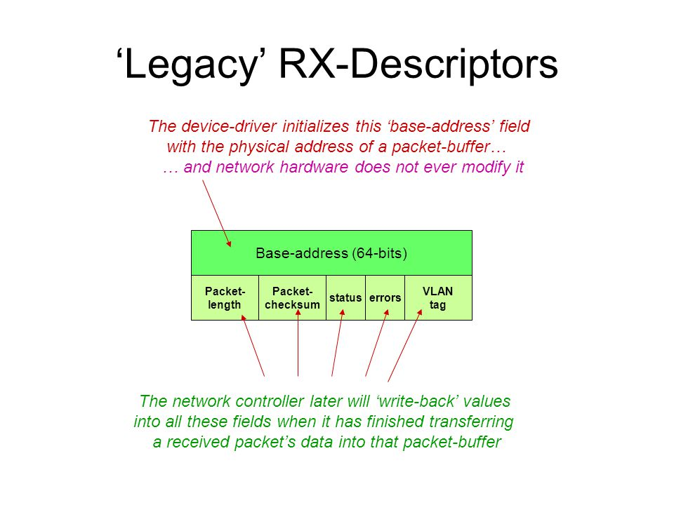 'Legacy' RX-Descriptors Base-address (64-bits) status Packet- length Packet- checksum VLAN tag errors The device-driver initializes this 'base-address' field with the physical address of a packet-buffer… … and network hardware does not ever modify it The network controller later will 'write-back' values into all these fields when it has finished transferring a received packet's data into that packet-buffer