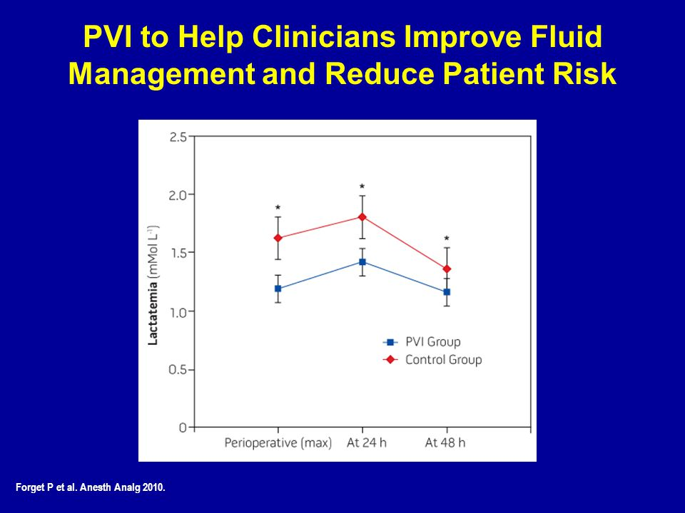 PVI to Help Clinicians Improve Fluid Management and Reduce Patient Risk Forget P et al. Anesth Analg 2010.