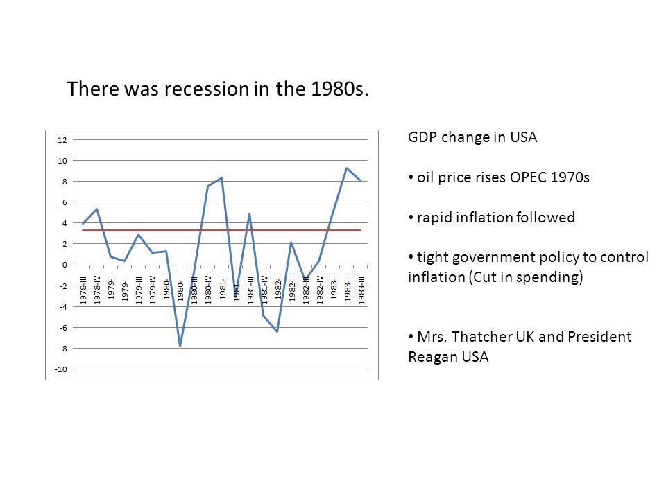 There was recession in the 1980s. GDP change in USA oil price rises OPEC 1970s rapid inflation followed tight government policy to control inflation (