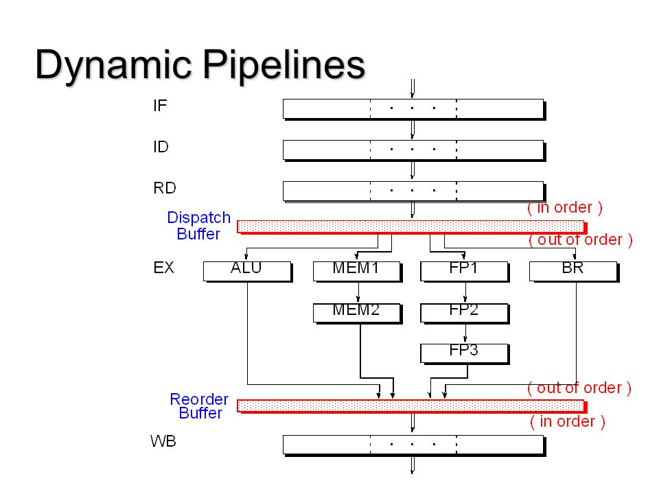 Dynamic Pipelines