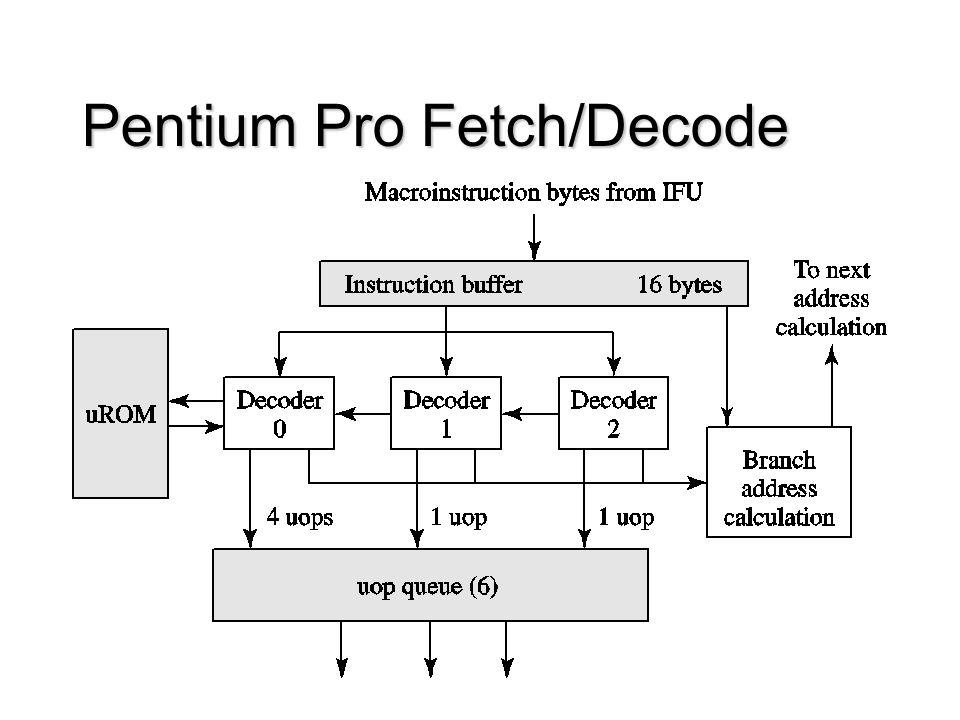 Pentium Pro Fetch/Decode