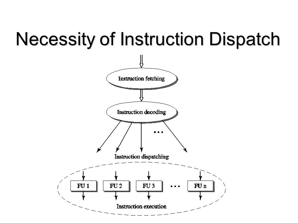 Necessity of Instruction Dispatch