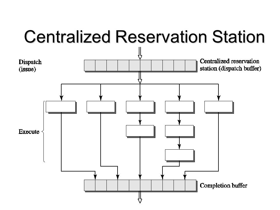 Centralized Reservation Station