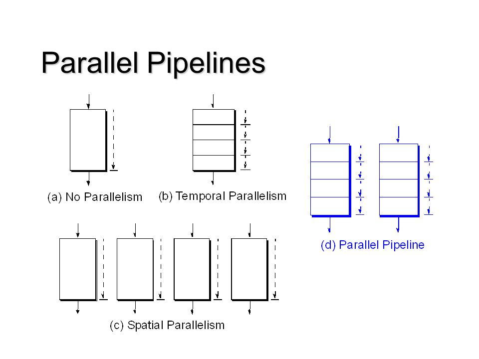 Parallel Pipelines