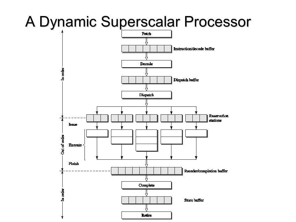 A Dynamic Superscalar Processor