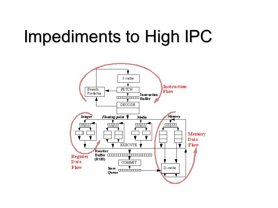 Impediments to High IPC