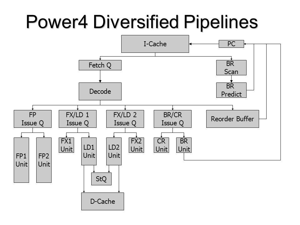 Power4 Diversified Pipelines PC I-Cache BR Scan BR Predict Fetch Q Decode Reorder Buffer BR/CR Issue Q CR Unit BR Unit FX/LD 1 Issue Q FX1 Unit LD1 Unit FX/LD 2 Issue Q LD2 Unit FX2 Unit FP Issue Q FP1 Unit FP2 Unit StQ D-Cache