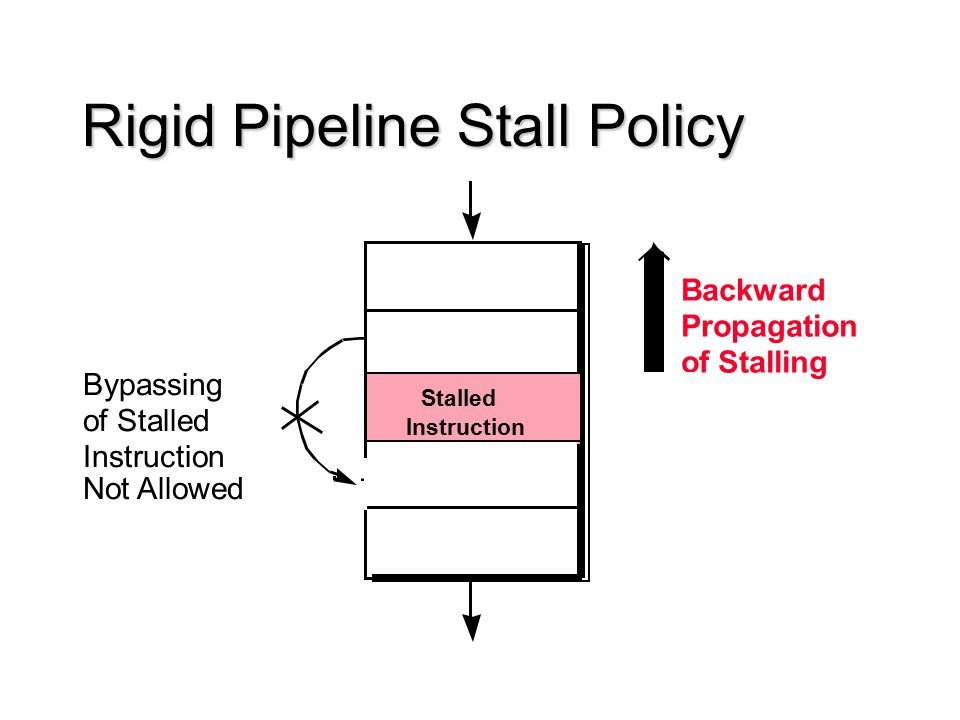 Rigid Pipeline Stall Policy Bypassing of Stalled Instruction Stalled Instruction Backward Propagation of Stalling Not Allowed