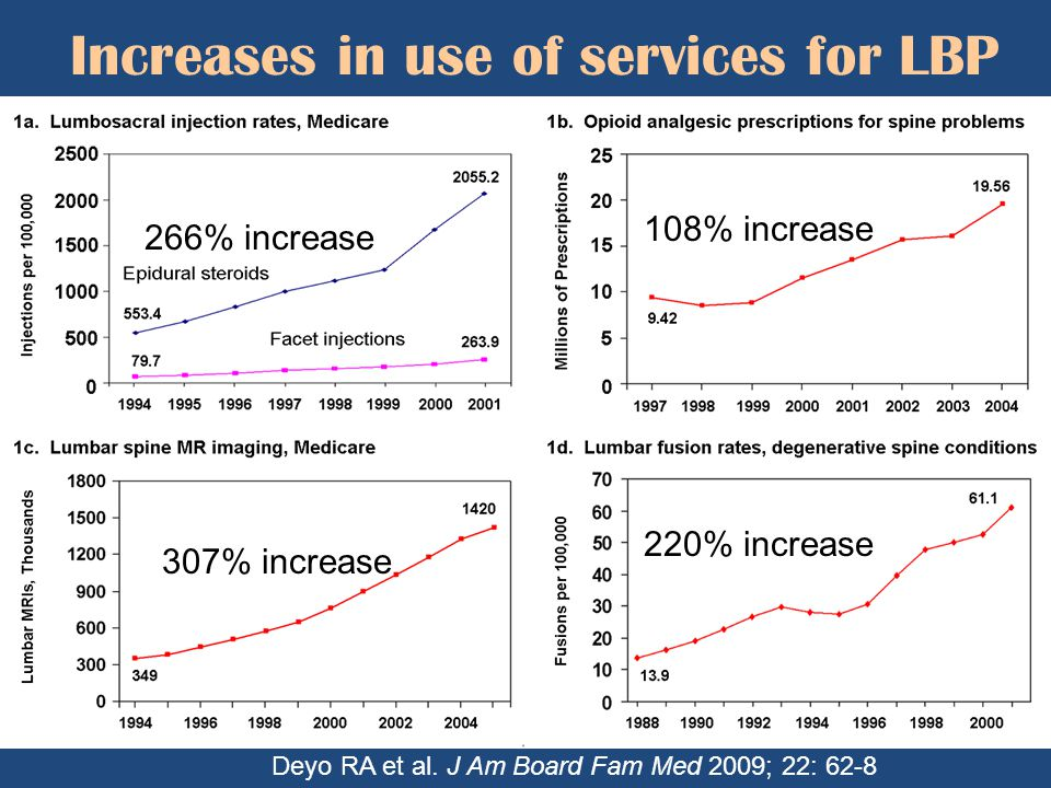 Increases in use of services for LBP 266% increase 307% increase 220% increase 108% increase Deyo RA et al. J Am Board Fam Med 2009; 22: 62-8
