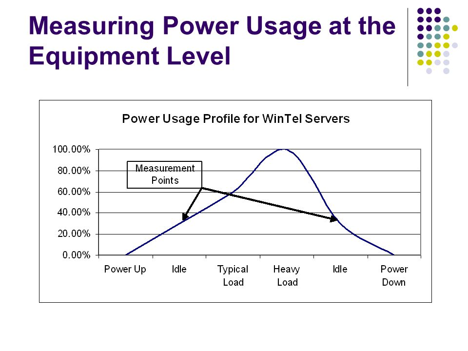 Measuring Power Usage at the Equipment Level