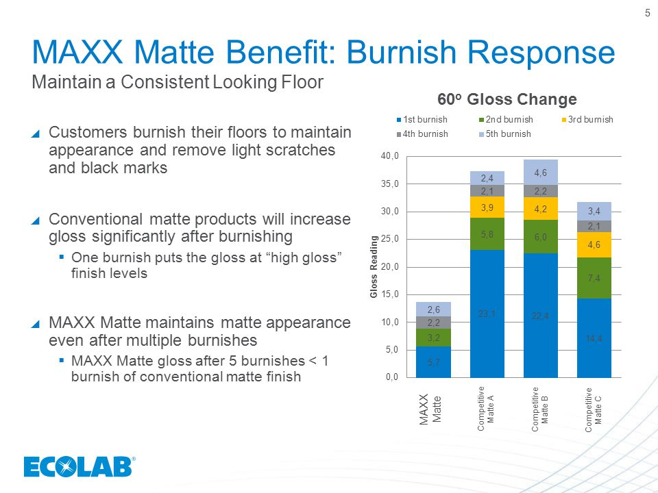 MAXX Matte Benefit: Burnish Response Maintain a Consistent Looking Floor  Customers burnish their floors to maintain appearance and remove light scra