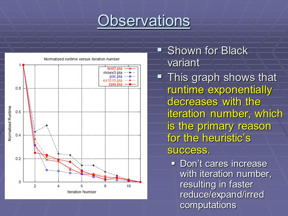 Observations  Shown for Black variant  This graph shows that runtime exponentially decreases with the iteration number, which is the primary reason for the heuristic's success.