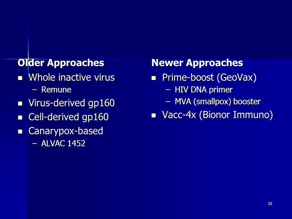 Older Approaches Whole inactive virus Whole inactive virus –Remune Virus-derived gp160 Virus-derived gp160 Cell-derived gp160 Cell-derived gp160 Canarypox-based Canarypox-based –ALVAC 1452 Newer Approaches Prime-boost (GeoVax) Prime-boost (GeoVax) –HIV DNA primer –MVA (smallpox) booster Vacc-4x (Bionor Immuno) Vacc-4x (Bionor Immuno) 25