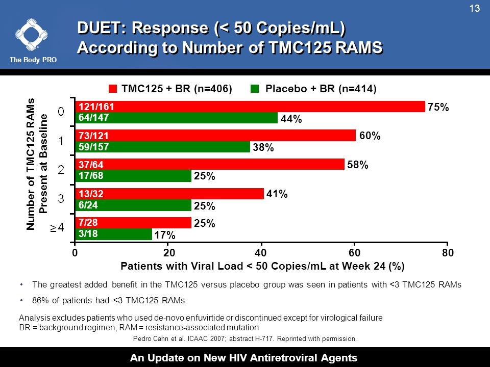The Body PRO An Update on New HIV Antiretroviral Agents 13 DUET: Response (< 50 Copies/mL) According to Number of TMC125 RAMS The greatest added benefit in the TMC125 versus placebo group was seen in patients with <3 TMC125 RAMs 86% of patients had <3 TMC125 RAMs Patients with Viral Load < 50 Copies/mL at Week 24 (%) Number of TMC125 RAMs Present at Baseline 75% 58% 60% 41% Analysis excludes patients who used de-novo enfuvirtide or discontinued except for virological failure BR = background regimen; RAM = resistance-associated mutation ≥ 73/121 59/157 38% 25% 44% Placebo + BR (n=414)TMC125 + BR (n=406) 02040 6080 25% 17% 121/161 64/147 37/64 17/68 13/32 6/24 7/28 3/18 Pedro Cahn et al.