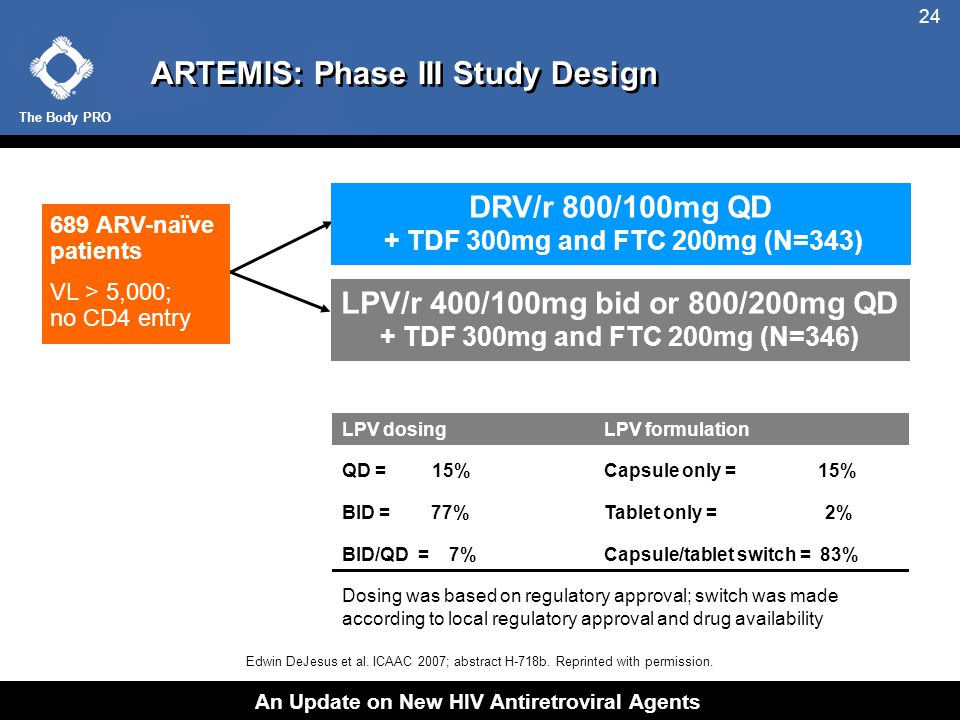 The Body PRO An Update on New HIV Antiretroviral Agents 24 ARTEMIS: Phase III Study Design Dosing was based on regulatory approval; switch was made according to local regulatory approval and drug availability DRV/r 800/100mg QD + TDF 300mg and FTC 200mg (N=343) LPV/r 400/100mg bid or 800/200mg QD + TDF 300mg and FTC 200mg (N=346) LPV dosingLPV formulation QD = 15%Capsule only = 15% BID = 77%Tablet only = 2% BID/QD = 7%Capsule/tablet switch = 83% 689 ARV-naïve patients VL > 5,000; no CD4 entry Edwin DeJesus et al.