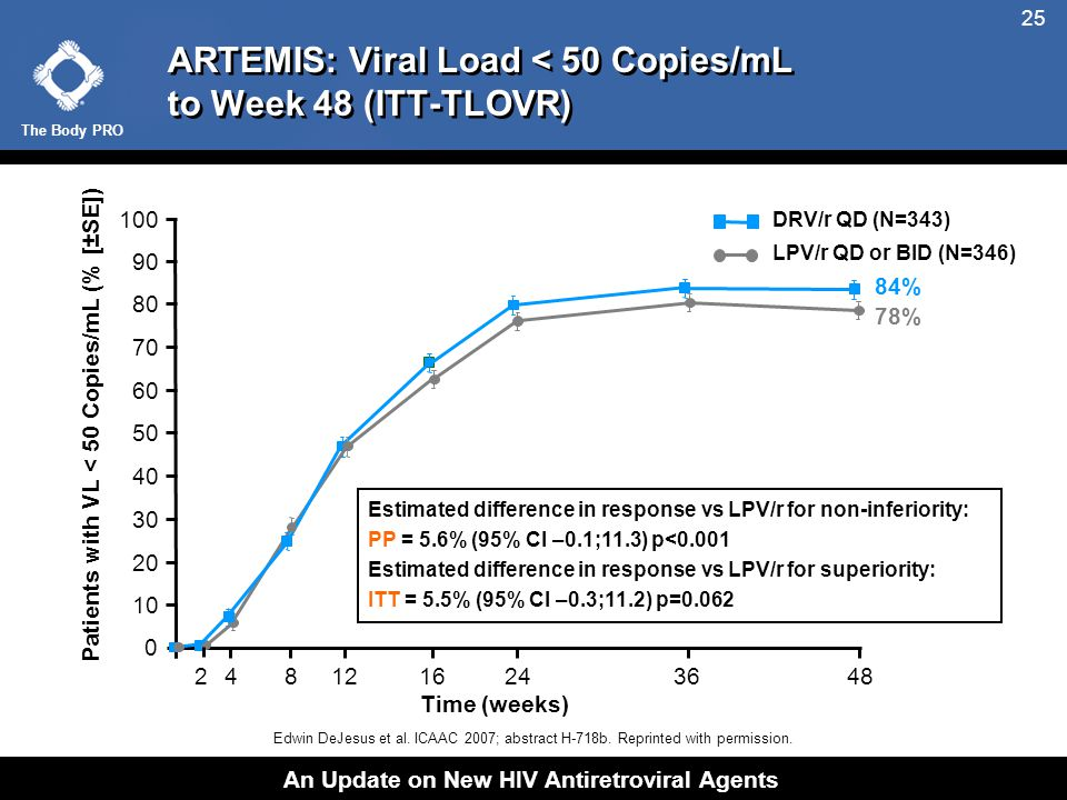 The Body PRO An Update on New HIV Antiretroviral Agents 25 ARTEMIS: Viral Load < 50 Copies/mL to Week 48 (ITT-TLOVR) Estimated difference in response vs LPV/r for non-inferiority: PP = 5.6% (95% CI –0.1;11.3) p<0.001 Estimated difference in response vs LPV/r for non-inferiority: PP = 5.6% (95% CI –0.1;11.3) p<0.001 Estimated difference in response vs LPV/r for superiority: ITT = 5.5% (95% CI –0.3;11.2) p=0.062 50 40 30 20 10 0 100 90 80 70 60 84% 78% 481216243648 Time (weeks) Patients with VL < 50 Copies/mL (% [±SE]) LPV/r QD or BID (N=346) DRV/r QD (N=343) 2 Edwin DeJesus et al.