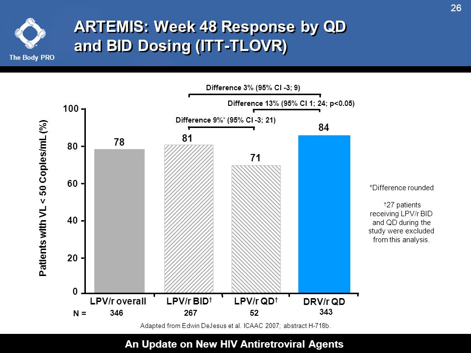 The Body PRO An Update on New HIV Antiretroviral Agents 26 ARTEMIS: Week 48 Response by QD and BID Dosing (ITT-TLOVR) Adapted from Edwin DeJesus et al.