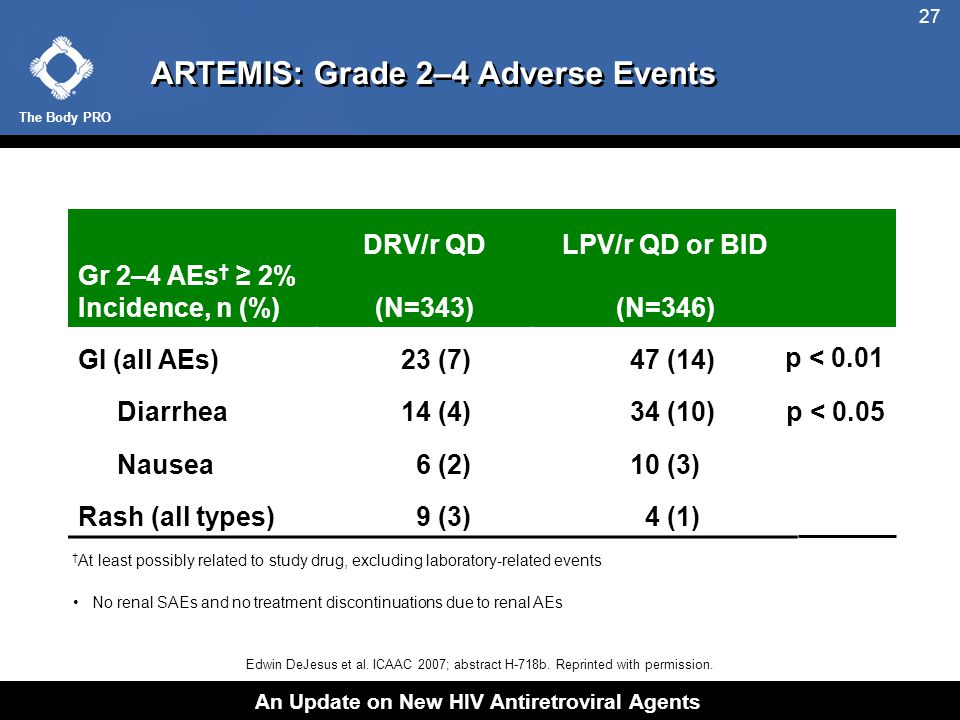 The Body PRO An Update on New HIV Antiretroviral Agents 27 ARTEMIS: Grade 2–4 Adverse Events Edwin DeJesus et al.