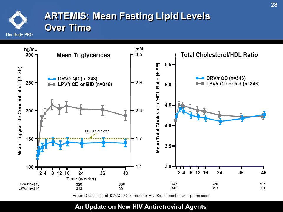 The Body PRO An Update on New HIV Antiretroviral Agents 28 ARTEMIS: Mean Fasting Lipid Levels Over Time Edwin DeJesus et al.