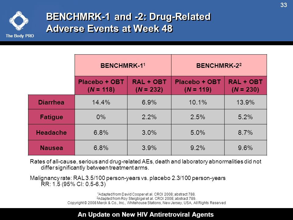 The Body PRO An Update on New HIV Antiretroviral Agents 33 BENCHMRK-1 and -2: Drug-Related Adverse Events at Week 48 BENCHMRK-1 1 BENCHMRK-2 2 Placebo + OBT (N = 118) RAL + OBT (N = 232) Placebo + OBT (N = 119) RAL + OBT (N = 230) Diarrhea14.4%6.9%10.1%13.9% Fatigue0%2.2%2.5%5.2% Headache6.8%3.0%5.0%8.7% Nausea6.8%3.9%9.2%9.6% Rates of all-cause, serious and drug-related AEs, death and laboratory abnormalities did not differ significantly between treatment arms.