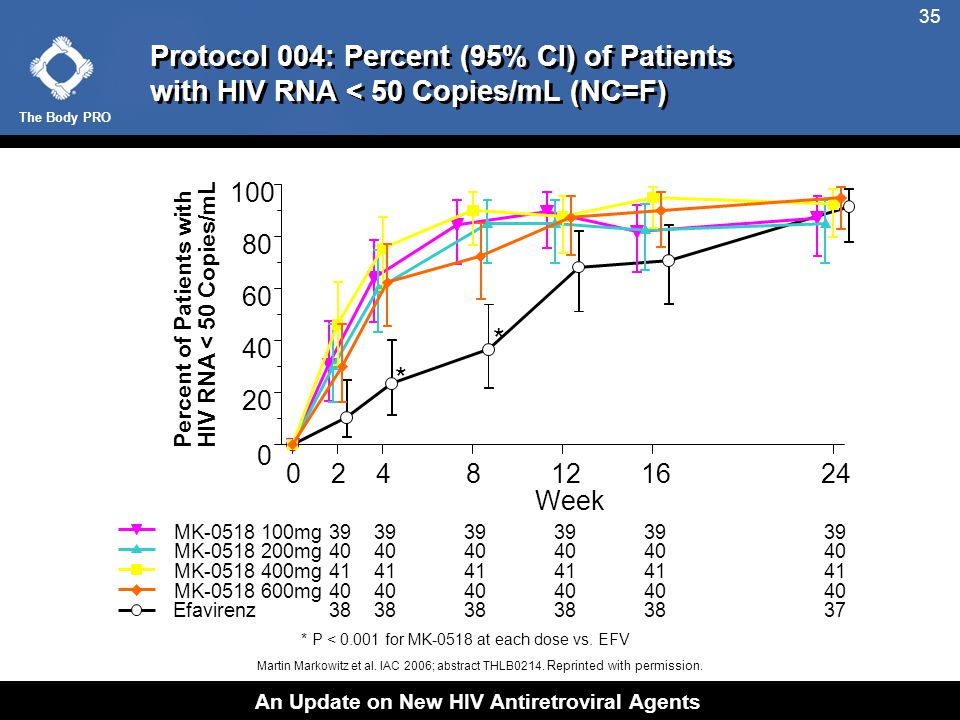 The Body PRO An Update on New HIV Antiretroviral Agents 35 Protocol 004: Percent (95% CI) of Patients with HIV RNA < 50 Copies/mL (NC=F) * P < 0.001 for MK-0518 at each dose vs.