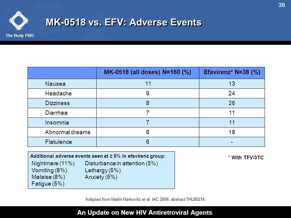 The Body PRO An Update on New HIV Antiretroviral Agents 36 MK-0518 vs.
