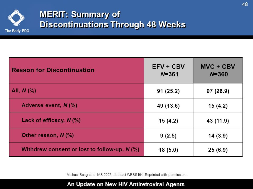 The Body PRO An Update on New HIV Antiretroviral Agents 48 MERIT: Summary of Discontinuations Through 48 Weeks Michael Saag et al.