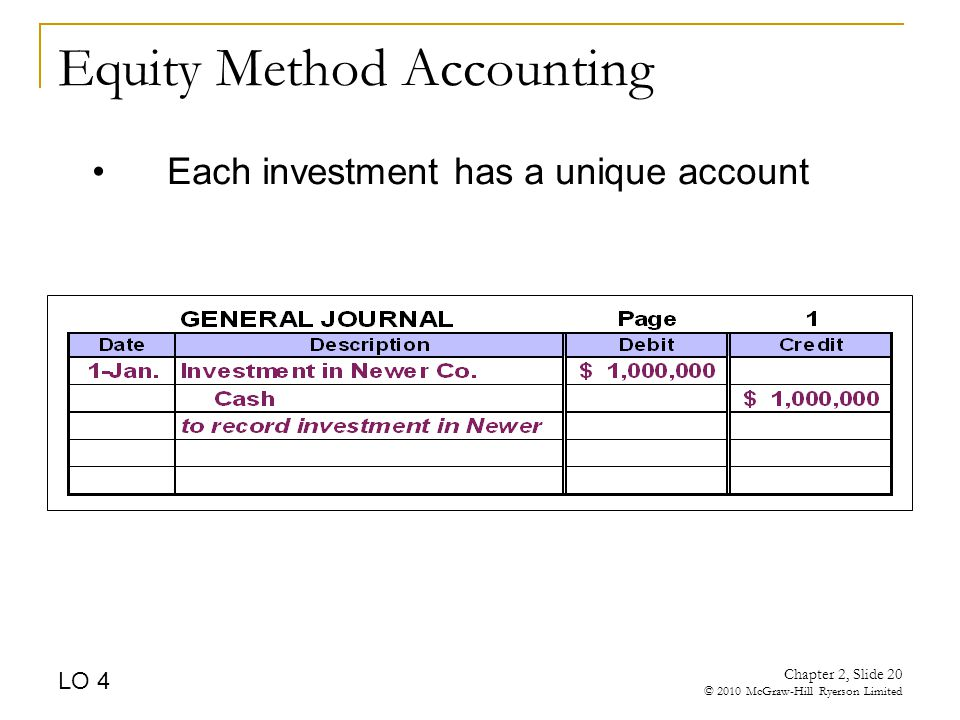 Chapter 2, Slide 20 © 2010 McGraw-Hill Ryerson Limited Equity Method Accounting Each investment has a unique account LO 4