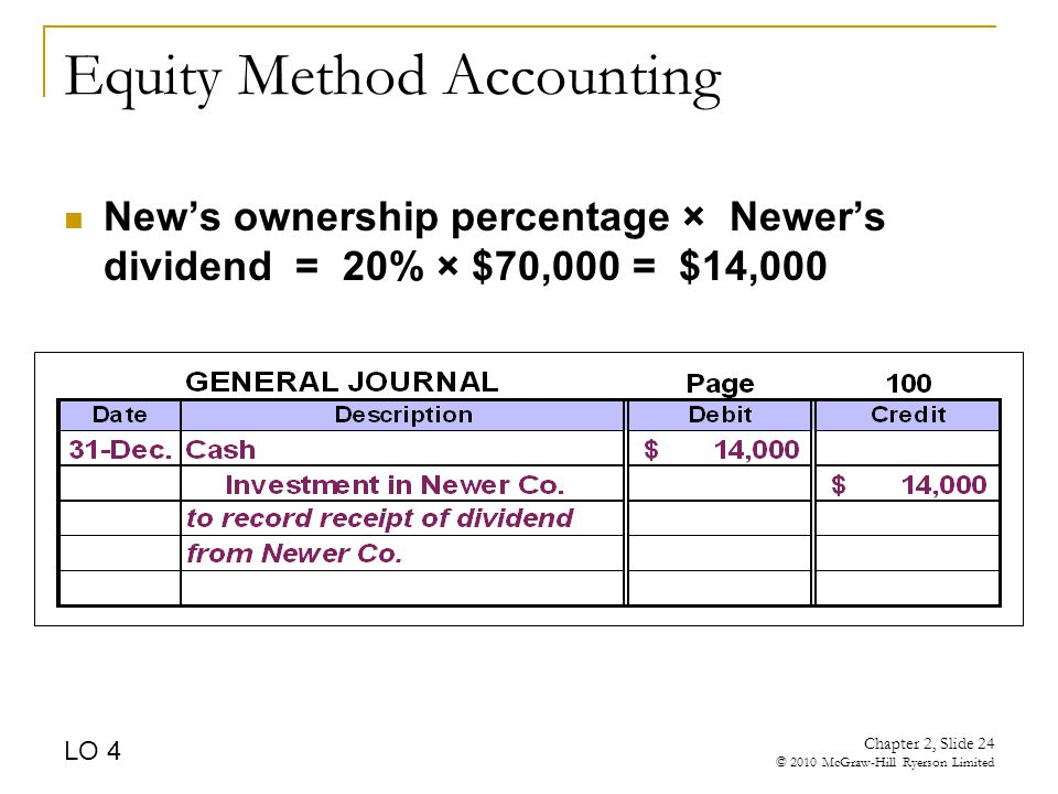 Chapter 2, Slide 24 © 2010 McGraw-Hill Ryerson Limited Equity Method Accounting New's ownership percentage × Newer's dividend = 20% × $70,000 = $14,000 LO 4