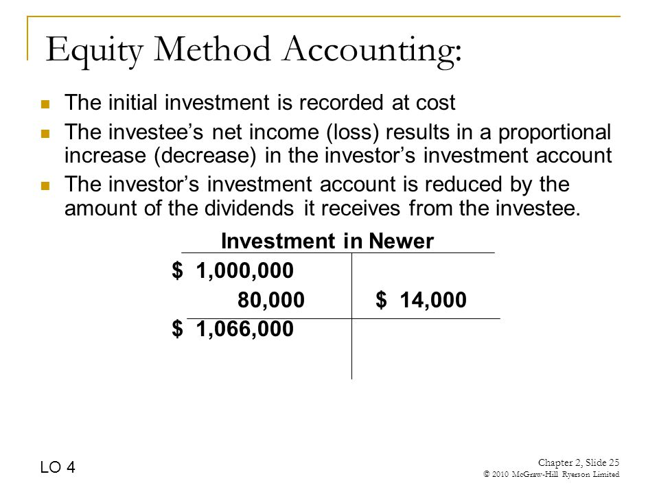 Chapter 2, Slide 25 © 2010 McGraw-Hill Ryerson Limited Equity Method Accounting: The initial investment is recorded at cost The investee's net income (loss) results in a proportional increase (decrease) in the investor's investment account The investor's investment account is reduced by the amount of the dividends it receives from the investee.