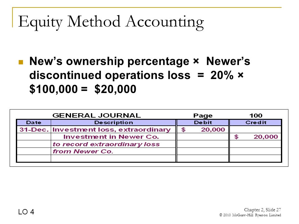 Chapter 2, Slide 27 © 2010 McGraw-Hill Ryerson Limited Equity Method Accounting New's ownership percentage × Newer's discontinued operations loss = 20% × $100,000 = $20,000 LO 4