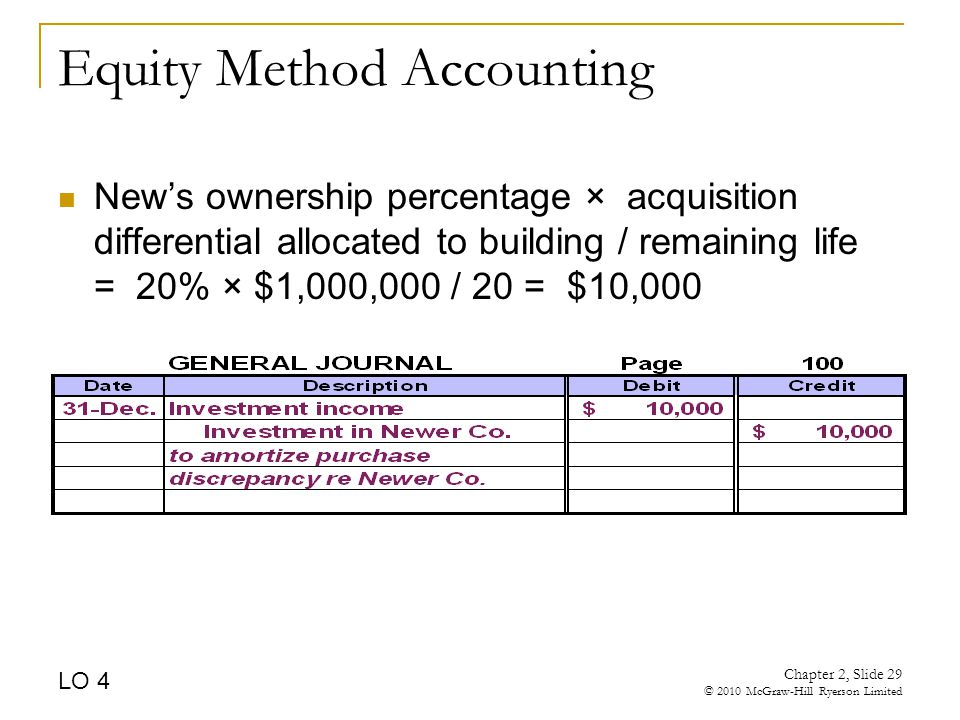 Chapter 2, Slide 29 © 2010 McGraw-Hill Ryerson Limited Equity Method Accounting New's ownership percentage × acquisition differential allocated to building / remaining life = 20% × $1,000,000 / 20 = $10,000 LO 4