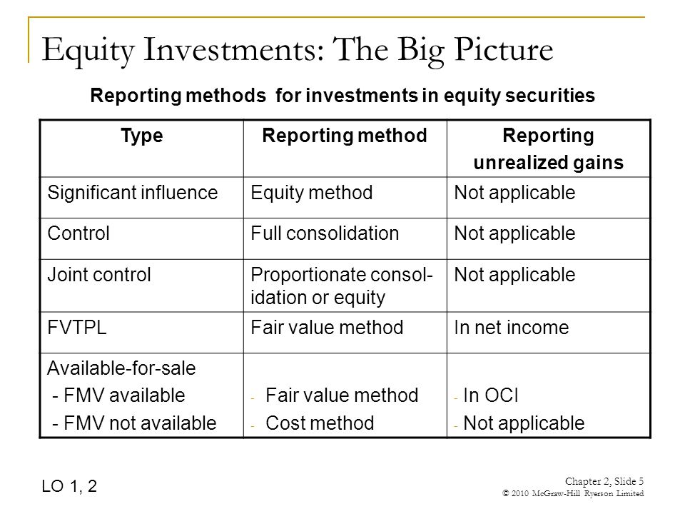 Chapter 2, Slide 5 © 2010 McGraw-Hill Ryerson Limited Equity Investments: The Big Picture Reporting methods for investments in equity securities TypeReporting methodReporting unrealized gains Significant influenceEquity methodNot applicable ControlFull consolidationNot applicable Joint controlProportionate consol- idation or equity Not applicable FVTPLFair value methodIn net income Available-for-sale - FMV available - FMV not available - Fair value method - Cost method - In OCI - Not applicable LO 1, 2