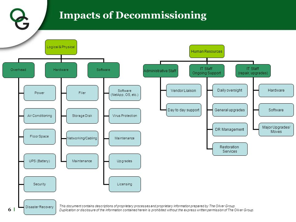 6 l Impacts of Decommissioning This document contains descriptions of proprietary processes and proprietary information prepared by The Oliver Group.