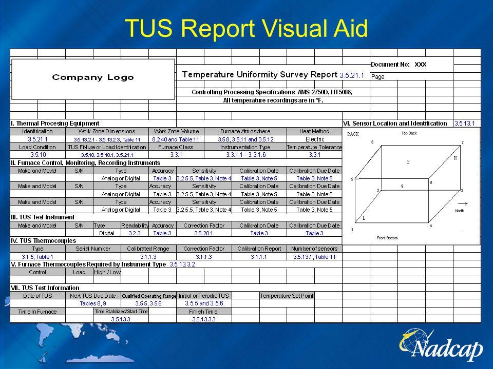 TUS Report Visual Aid
