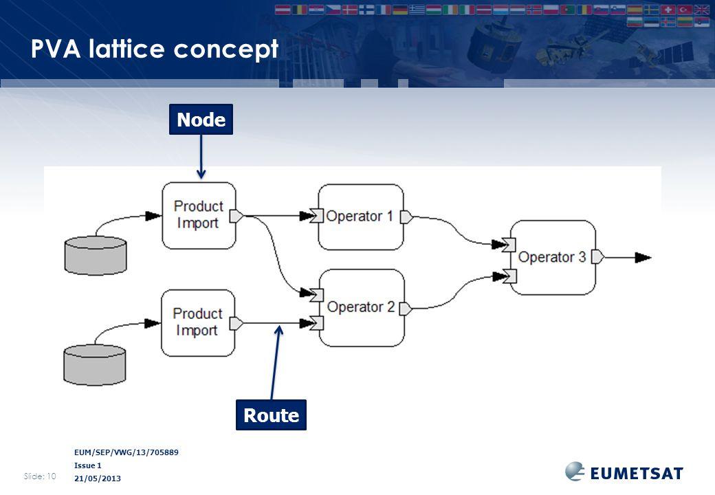 EUM/SEP/VWG/13/705889 Issue 1 21/05/2013 PVA lattice concept Slide: 10 Node Route