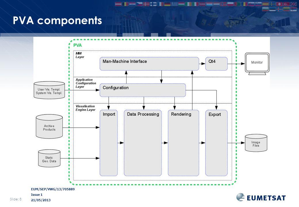 EUM/SEP/VWG/13/705889 Issue 1 21/05/2013 PVA components Slide: 8