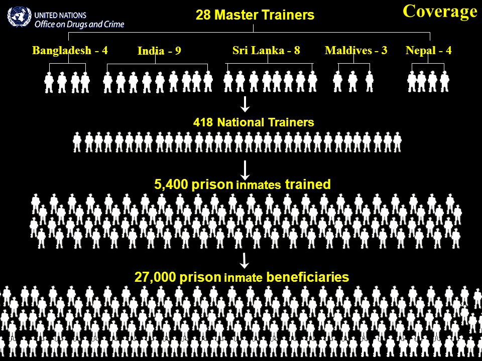 Coverage 28 Master Trainers Bangladesh - 4 India - 9 Sri Lanka - 8 Maldives - 3 Nepal - 4 418 National Trainers 5,400 prison inmates trained 27,000 prison inmate beneficiaries
