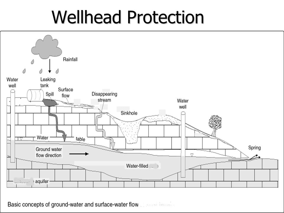 Well Storage n Stored water lies –above the intake –above the highest water zone n Well storage is the zone of a water column within or draining to the bore-hole –above the pump –above the most shallow production zone –called the Storage Cell n Water level in a storage type well falls continuously during the stress test