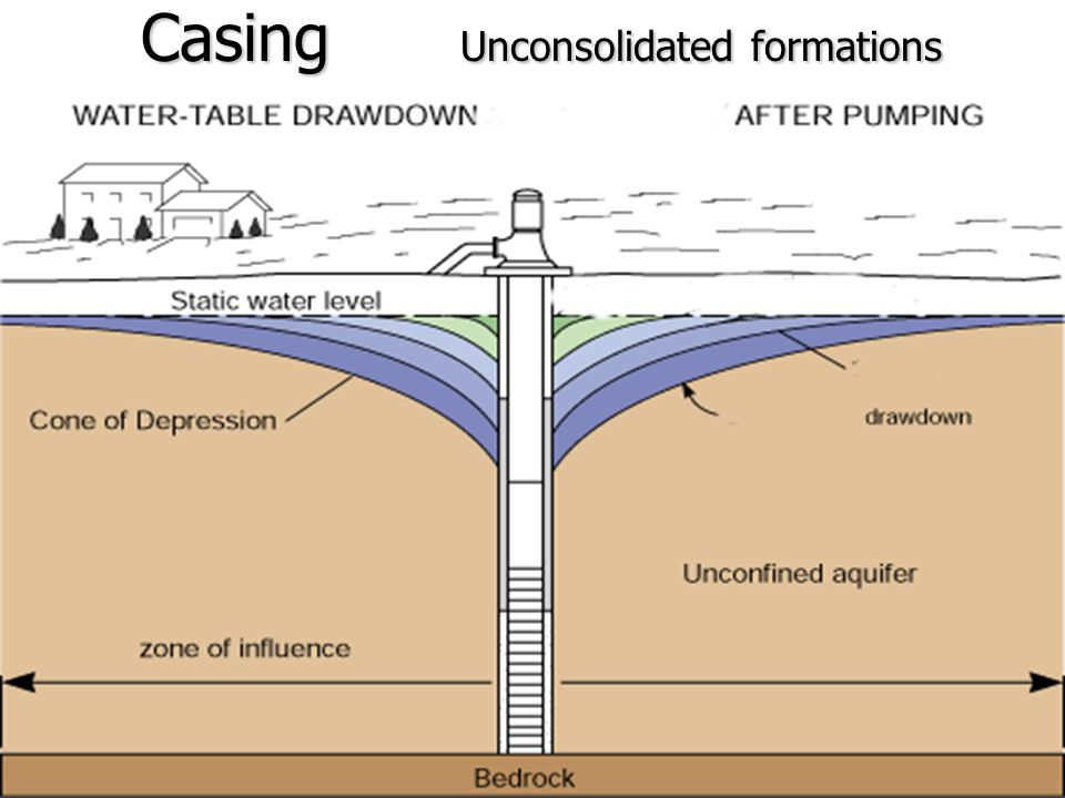 Well Maintenance n Landscape so surface water drains away from the wellhead
