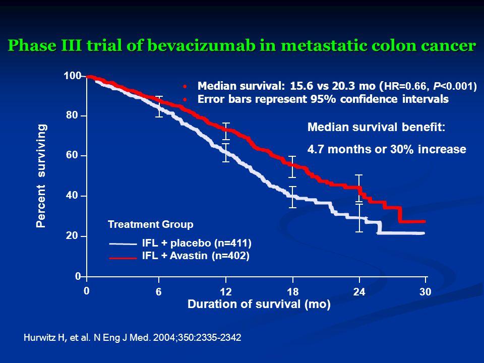 Phase III trial of bevacizumab in metastatic colon cancer Median survival: 15.6 vs 20.3 mo ( HR=0.66, P<0.001) Error bars represent 95% confidence int