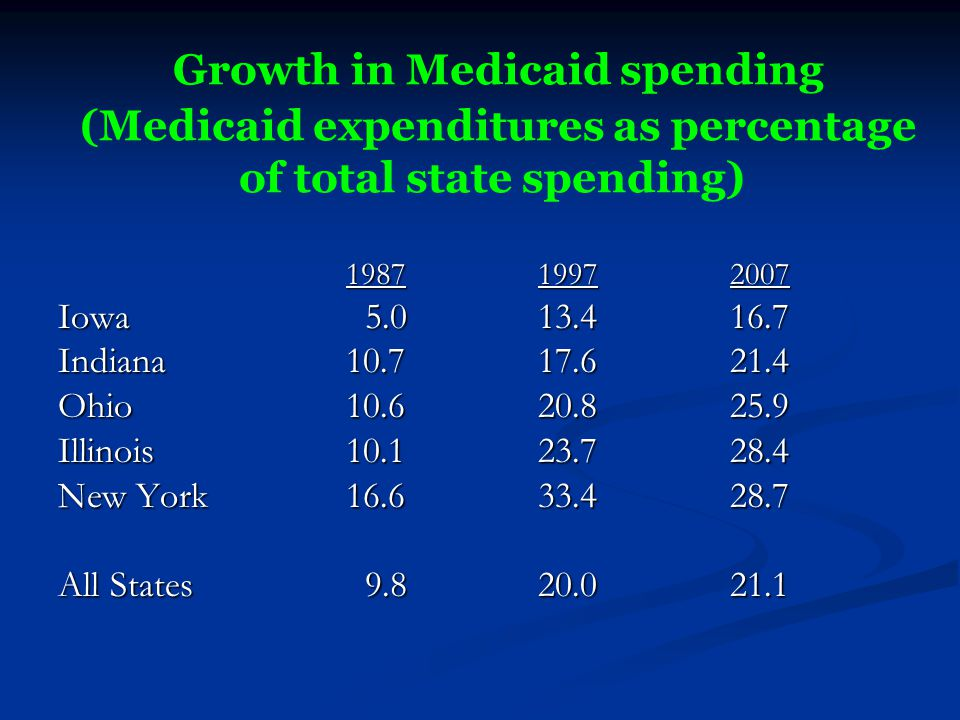 Growth in Medicaid spending (Medicaid expenditures as percentage of total state spending) 198719972007 Iowa 5.013.416.7 Indiana 10.717.621.4 Ohio10.62