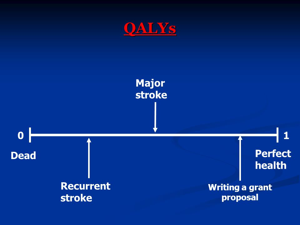 QALYs 01 Dead Perfect health Major stroke Recurrent stroke Writing a grant proposal